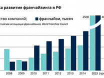Готовый бизнес топ-5 в России и снг, 8,4 млн.руб/г